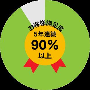 充実サポートでお客様満足度5年連続90%以上!