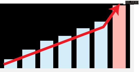 10,000件達成グラフ