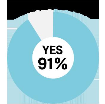 業務が効率化された YES91%