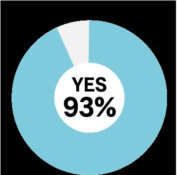 次の現場でも使ってみたい YES93%