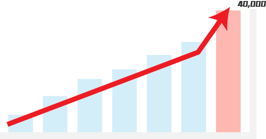 20,000件達成グラフ