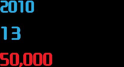 2010年よりリリースした「現場クラウドforサイボウズOffice」は10周年を迎え、ご注文件数累計20,000件を突破いたしました。