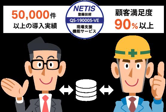 10,000件以上の導入事例・顧客満足度90%以上
