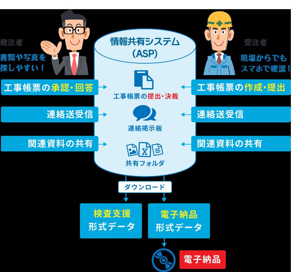 工事情報共有システムの説明